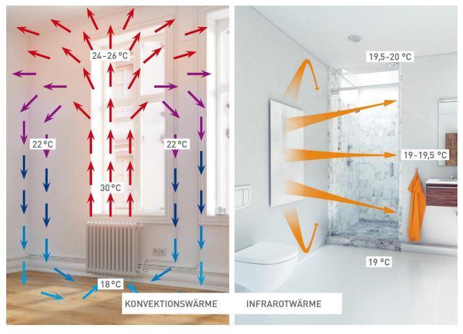 Infrarood verwarming: energiebesparende verwarmers voor elke ruimte