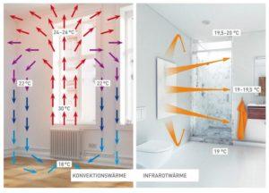 Verschil convectiewarmte en stralingswarmte - Vind de beste infrarood panelen voor het elektrisch verwarmen op Heaterdirect.nl